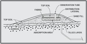 Diagram of a Mound Septic Sewage System