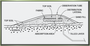 MN Septic System Design