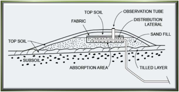 Mound system diagram minnesota septic systems for Design septic system